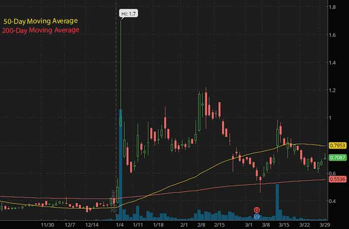 penny stocks to buy under $1 on Robinhood Synthetic Biologics SYN stock chart