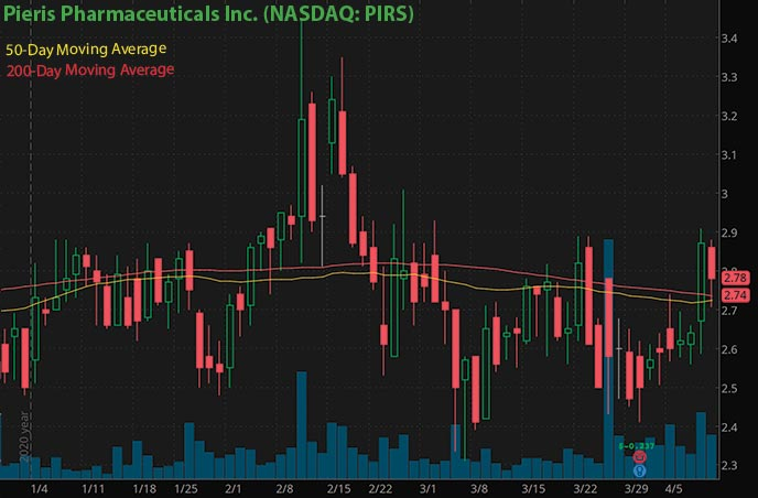 top penny stocks to buy Pieris Pharmaceuticals PIRS stock chart