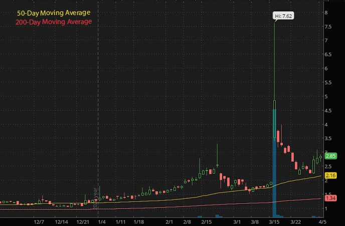 top penny stocks to watch Sunlink Health SSY stock chart