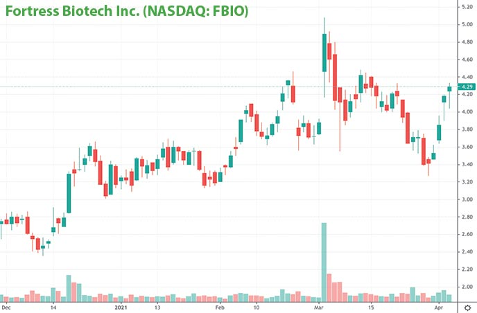 top penny stocks today Fortress Biotech Inc. FBIO stock chart