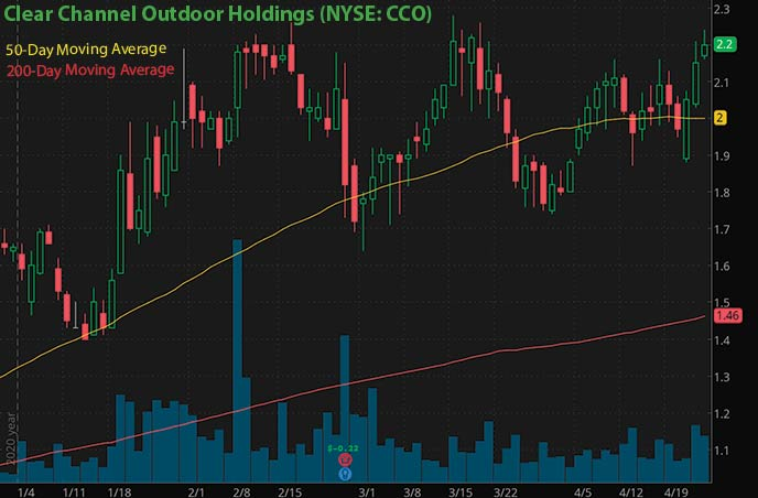 trading penny stocks to watch Clear Channel Outdoor Holdings CCO stock chart