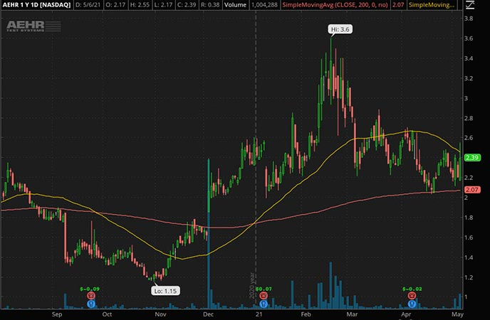 Penny_Stocks_to_Watch_Aehr Test Systems (AEHR Stock Chart)