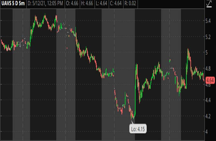 Penny_Stocks_to_Watch_AgEagle_Aerial_Systems_Inc_UAVS_Stock_Chart