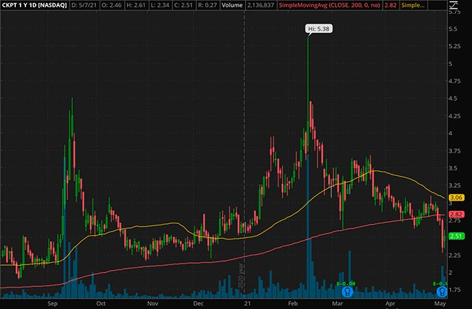 Penny_Stocks_to_Watch_Checkpoint Therapeutics Inc. (CKPT Stock Chart)