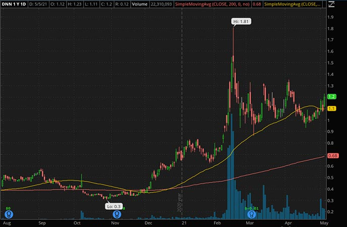 Penny_Stocks_to_Watch_Denison Mines Corp. (DNN Stock Chart)
