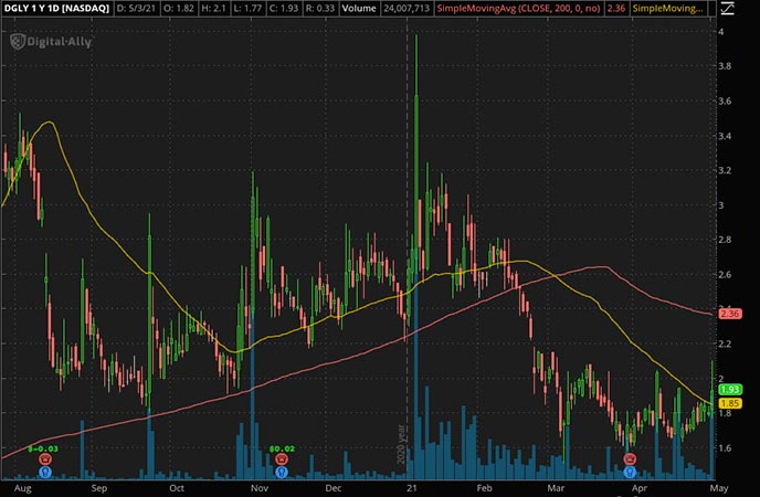 Penny_Stocks_to_Watch_Digital Ally Inc. (DGLY Stock Chart)