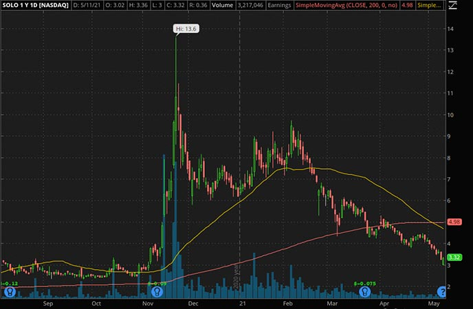 Penny_Stocks_to_Watch_Electrameccanica Vehicles Corp. (SOLO Stock Chart)