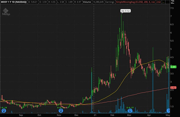 Penny_Stocks_to_Watch_MoSys Inc. (MOSY Stock Chart)