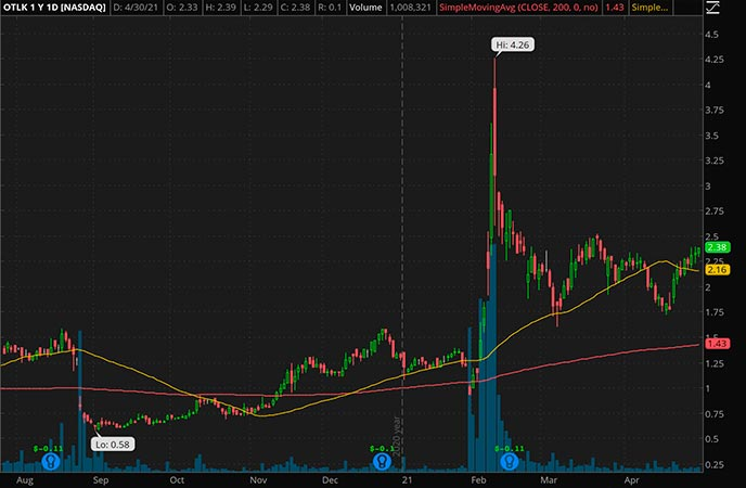 Penny_Stocks_to_Watch_Outlook Therapeutics Inc. (OTLK Stock Chart)
