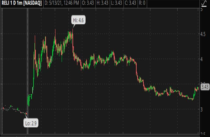 Penny_Stocks_to_Watch_Reliance_Global_Group_Inc_RELI_Stock_Chart