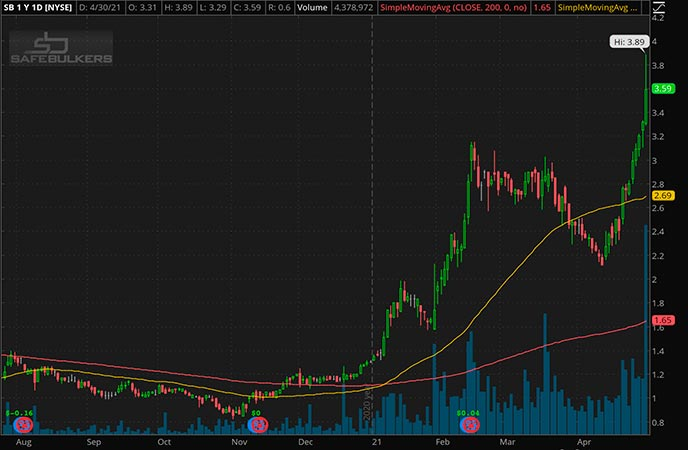 Penny_Stocks_to_Watch_Safe Bulkers Inc. (SB Stock Chart)