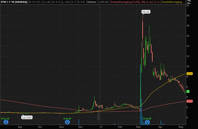 Penny_Stocks_to_Watch_Second Sight Medical Products Inc. (EYES Stock Chart)