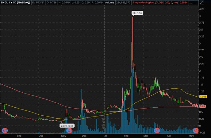 Penny_Stocks_to_Watch_Sundial Growers Inc. (SNDL Stock Chart)