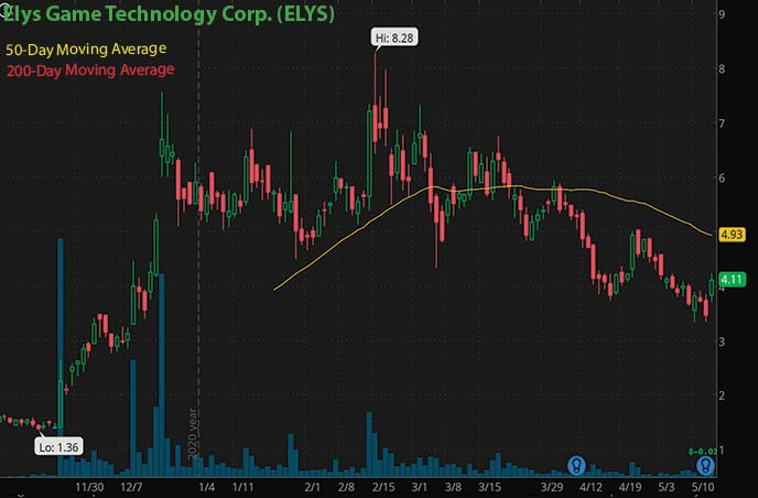 best penny stocks to buy Elys Game Technology Corp. ELYS stock chart