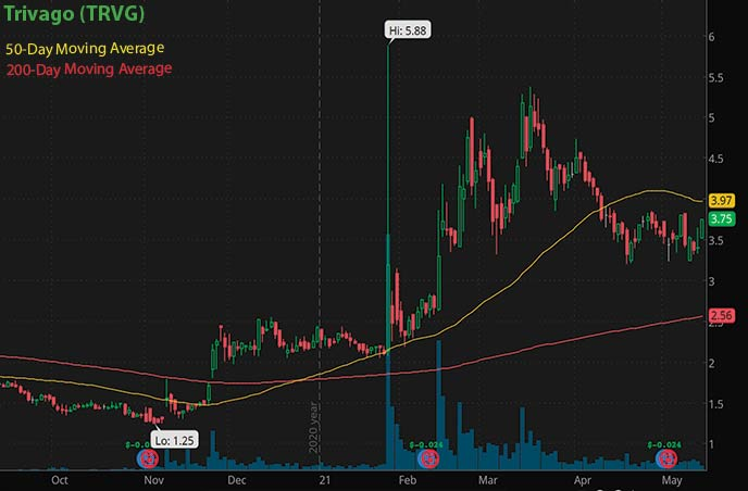 best penny stocks to buy Trivago TRVG stock chart