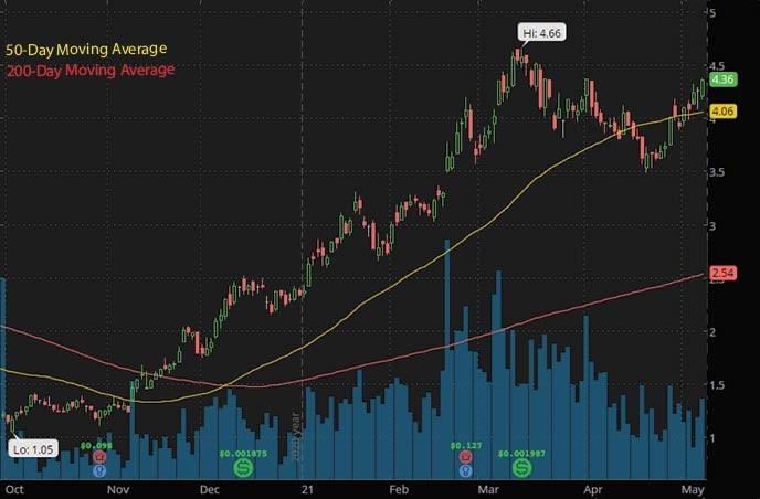 best penny stocks to buy on Robinhood Crescent Point Energy CPG stock chart