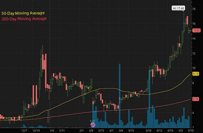 hot penny stocks to watch right now GT Biopharma Inc. GTBP stock chart