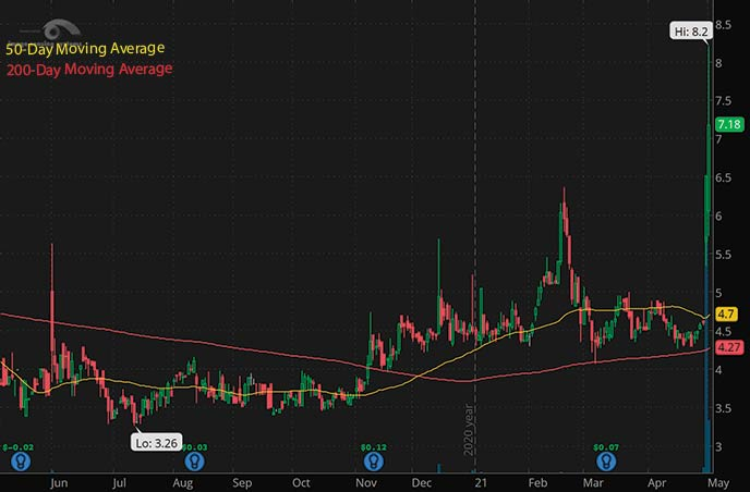 hot penny stocks to watch right now Image Sensing Systems Inc. ISNS stock chart