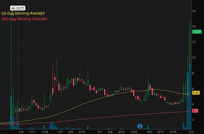 hot penny stocks to watch right now Regional Health Properties RHE stock chart