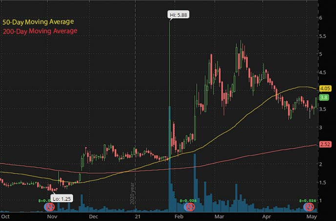 penny stocks to watch may 2021 Trivago TRVG stock chart